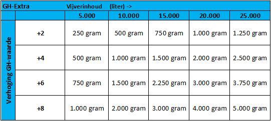 tabel met hoeveelheid GH-Extra